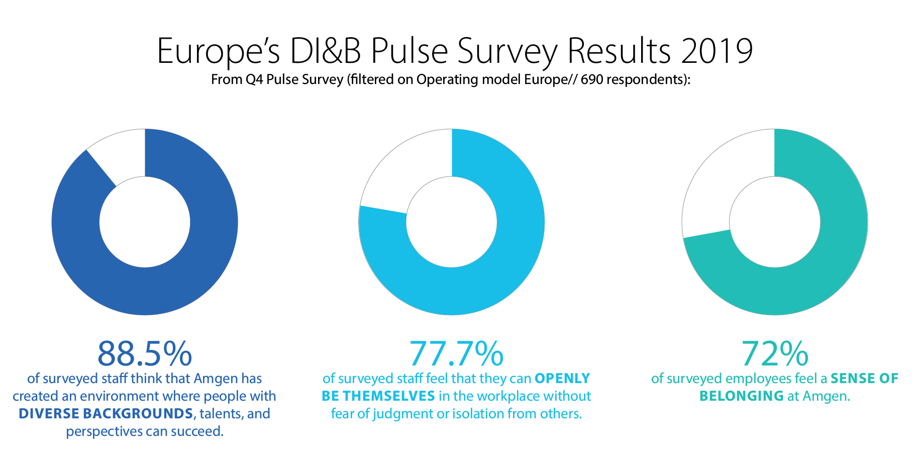 Graph showing result of Amgen Europe DI&B pulse survey.