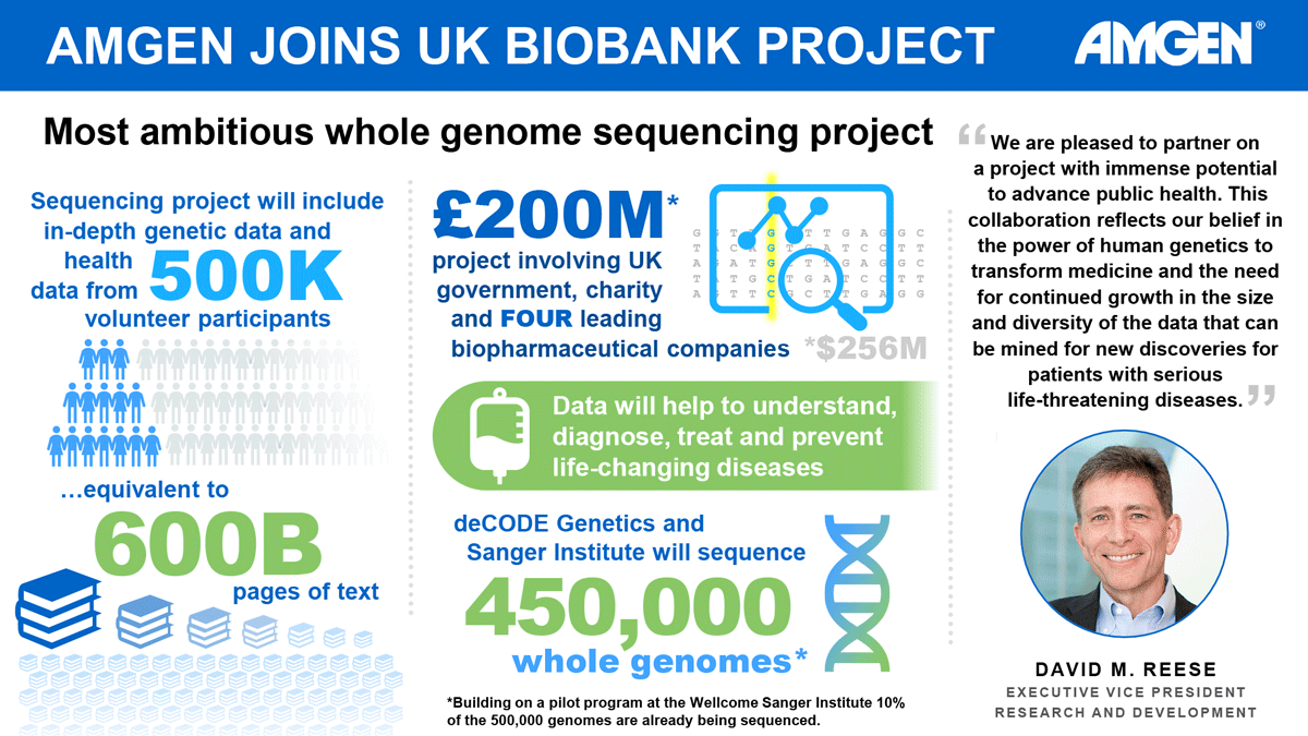 Image with new UK Biobank Project revenue data and a quote from Amgen ececutive vice president.